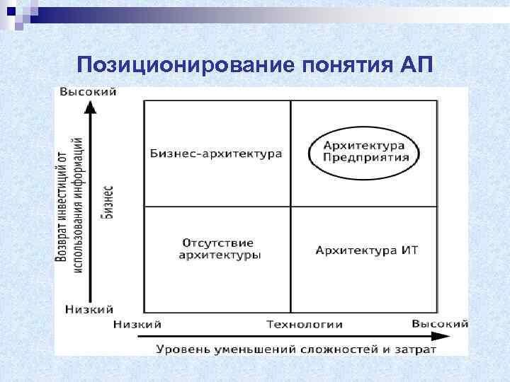 Позиционирование понятия АП