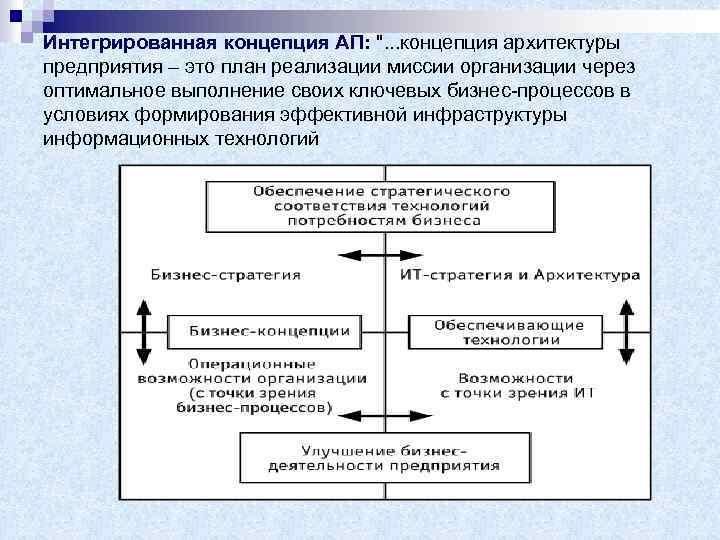 Интегрированная концепция АП: