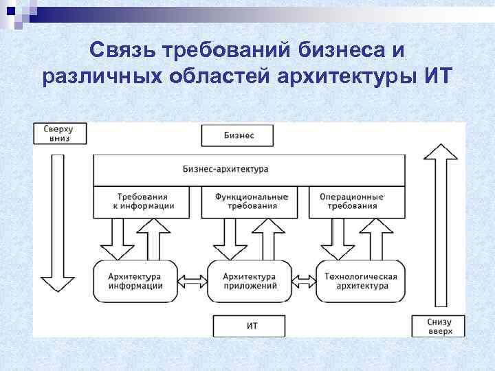 Связь требований бизнеса и различных областей архитектуры ИТ