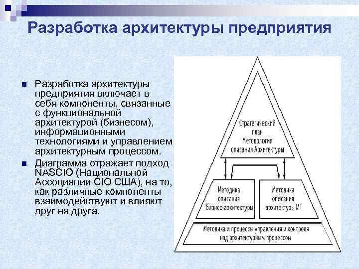 Разработка архитектуры предприятия n n Разработка архитектуры предприятия включает в себя компоненты, связанные с