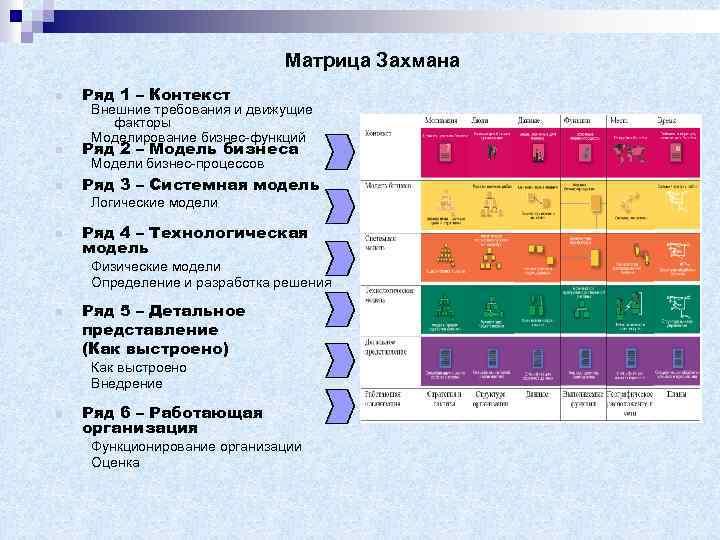 Матрица Захмана n Ряд 1 – Контекст n Ряд 2 – Модель бизнеса n