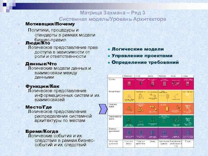 Матрица Захмана – Ряд 3 Системная модель/Уровень Архитектора n n n Мотивация/Почему Политики, процедуры