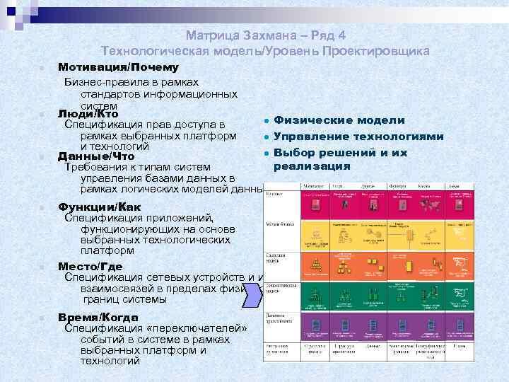 Матрица Захмана – Ряд 4 Технологическая модель/Уровень Проектировщика n n n Мотивация/Почему Бизнес-правила в