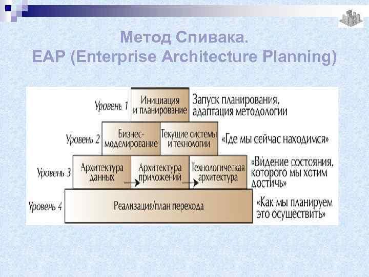 Метод Спивака. EAP (Enterprise Architecture Planning)