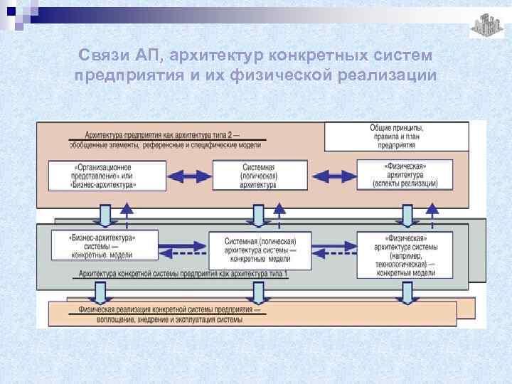 Связи АП, архитектур конкретных систем предприятия и их физической реализации