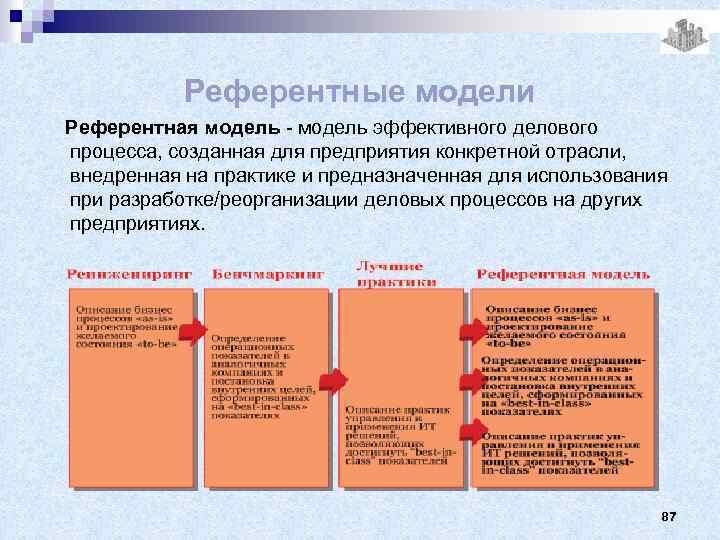 Референтные модели Референтная модель - модель эффективного делового процесса, созданная для предприятия конкретной отрасли,