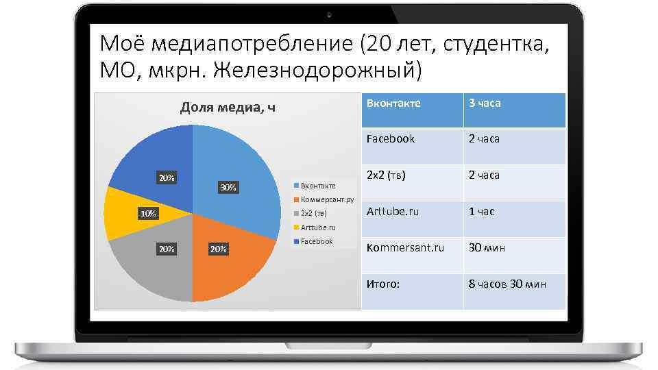Моё медиапотребление (20 лет, студентка, МО, мкрн. Железнодорожный) Вконтакте 20% 30% Вконтакте Коммерсант. ру