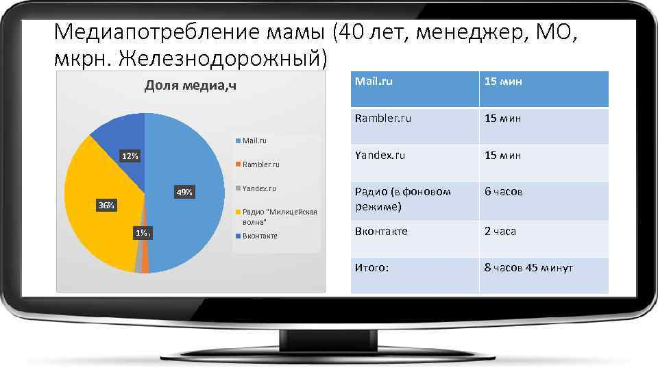 Медиапотребление мамы (40 лет, менеджер, МО, мкрн. Железнодорожный) Mail. ru 15 мин Rambler. ru