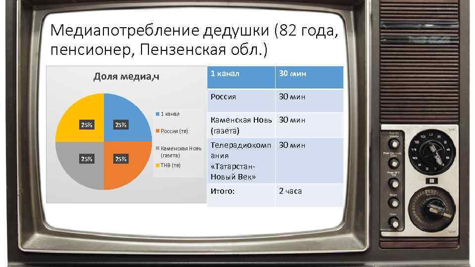 Медиапотребление дедушки (82 года, пенсионер, Пензенская обл. ) 1 канал 25% 25% Россия (тв)