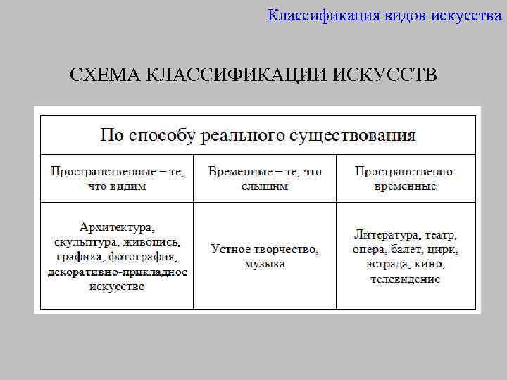 Классификация видов искусства СХЕМА КЛАССИФИКАЦИИ ИСКУССТВ