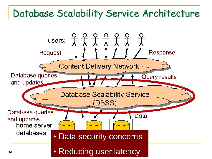 Database Scalability Service Architecture users: Response Request Content Delivery Network Database queries and updates