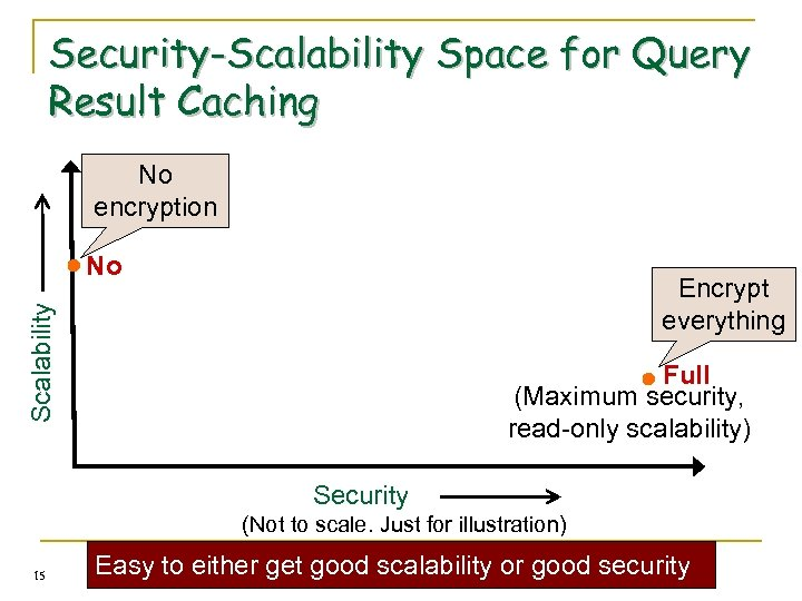 Security-Scalability Space for Query Result Caching No encryption No Scalability Encrypt everything Full (Maximum