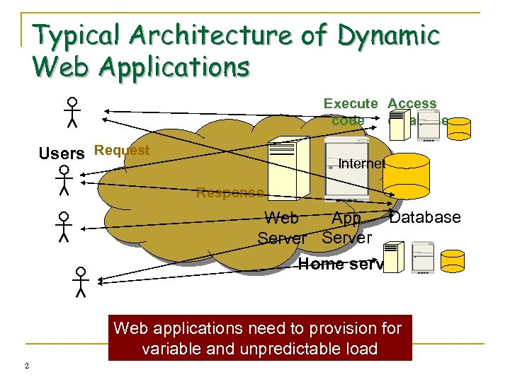 Typical Architecture of Dynamic Web Applications Execute Access code database Users Request Internet Response