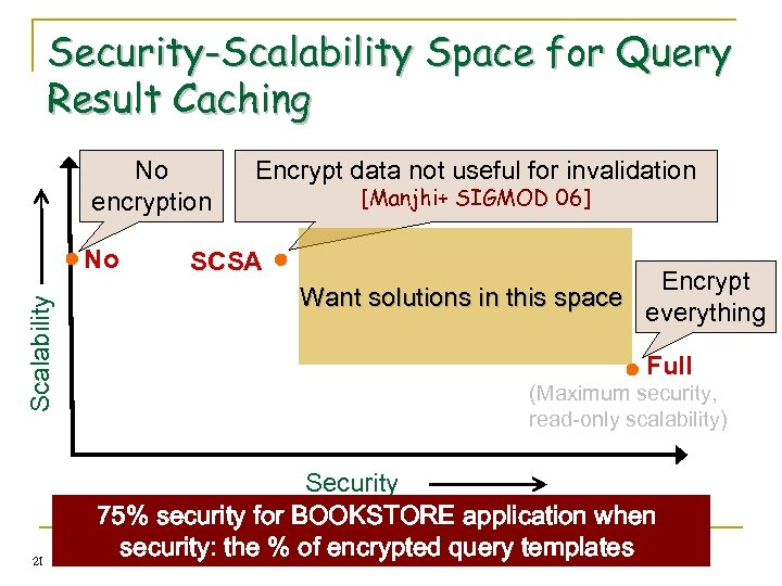 Security-Scalability Space for Query Result Caching No encryption Scalability No 21 Encrypt data not