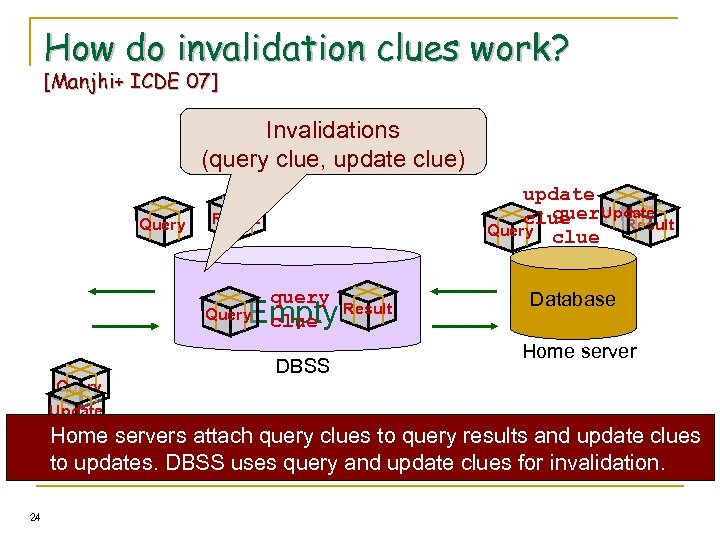 How do invalidation clues work? [Manjhi+ ICDE 07] Invalidations (query clue, update clue) Query