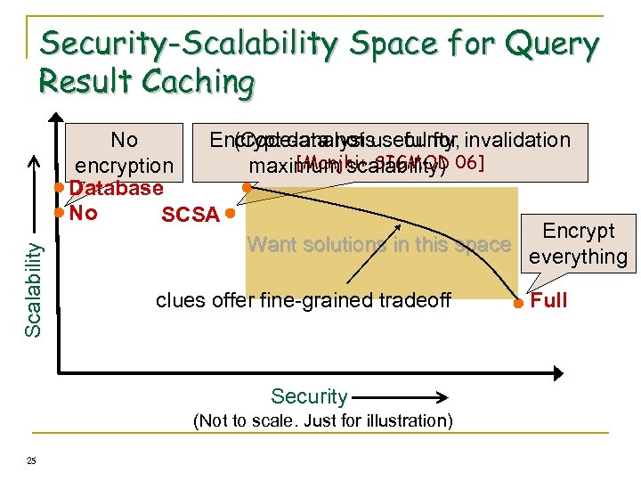 Scalability Security-Scalability Space for Query Result Caching No Encrypt data not useful for invalidation