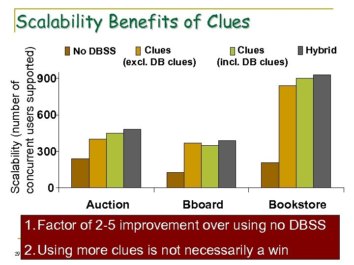 Scalability (number of concurrent users supported) Scalability Benefits of Clues No DBSS Clues (excl.