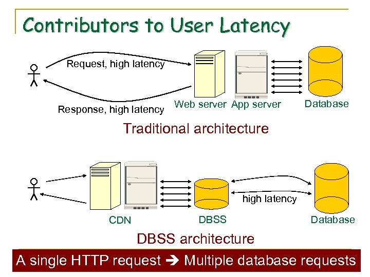 Contributors to User Latency Request, high latency Response, high latency Web server App server