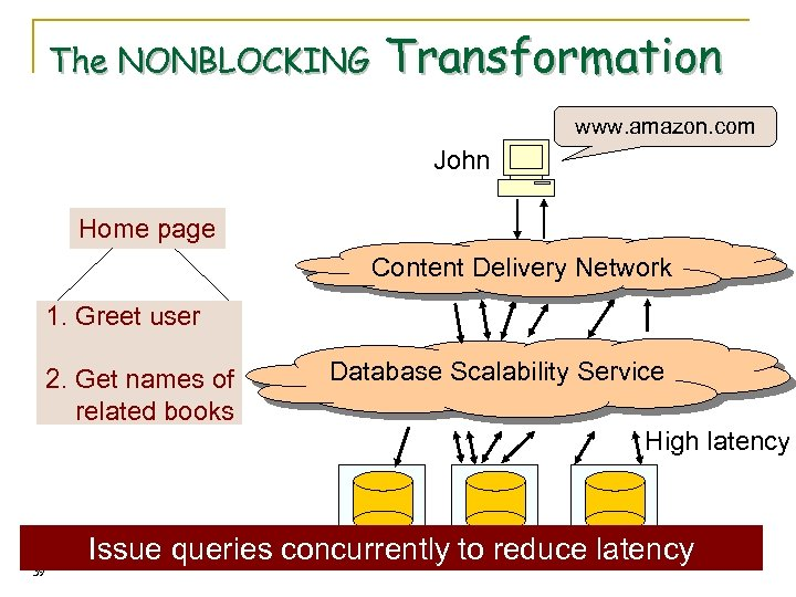 The NONBLOCKING Transformation www. amazon. com John Home page Content Delivery Network 1. Greet