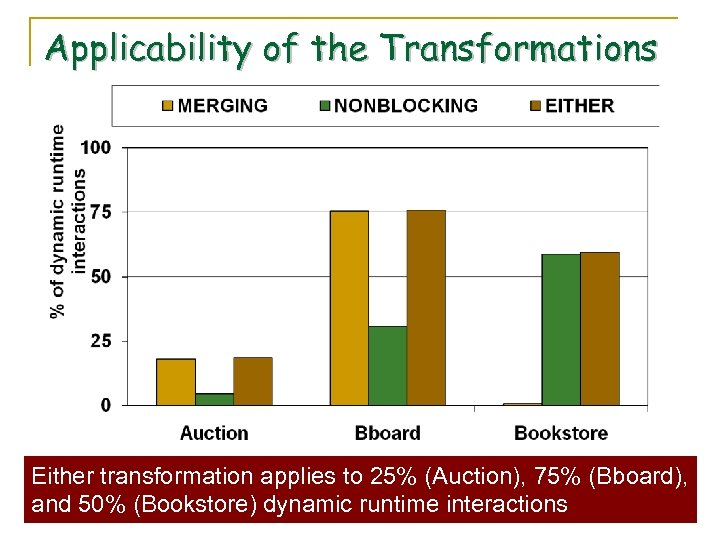 Applicability of the Transformations Either transformation applies to 25% (Auction), 75% (Bboard), and 50%