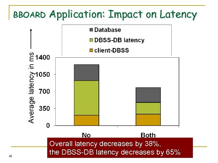 Application: Impact on Latency Average latency in ms BBOARD 41 Transformations Overall latency decreases