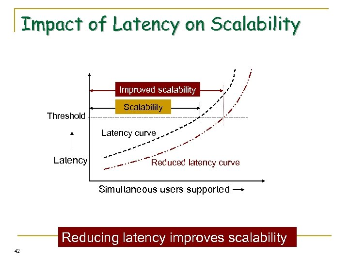 Impact of Latency on Scalability Improved scalability Threshold Scalability Latency curve Latency Reduced latency