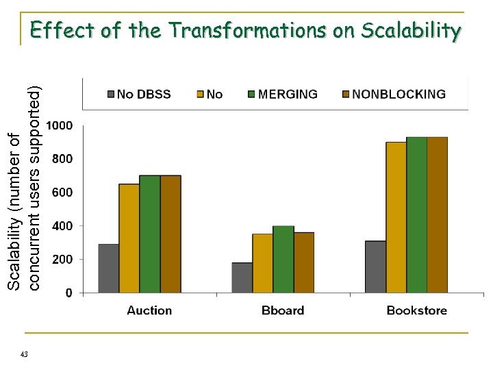 Scalability (number of concurrent users supported) Effect of the Transformations on Scalability 43