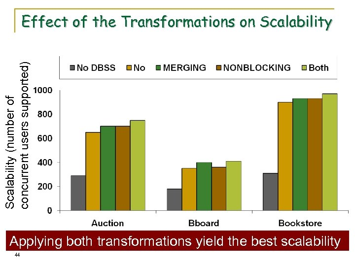 Scalability (number of concurrent users supported) Effect of the Transformations on Scalability Applying both