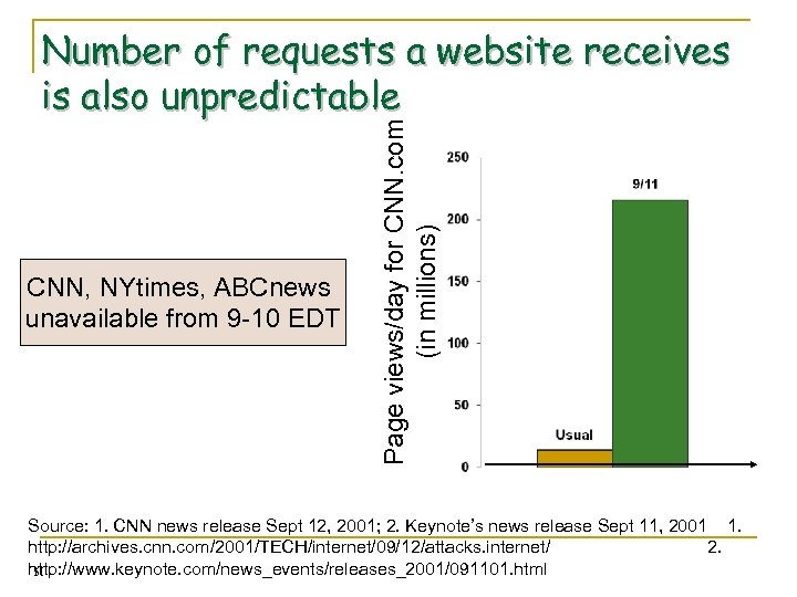CNN, NYtimes, ABCnews unavailable from 9 -10 EDT Page views/day for CNN. com (in
