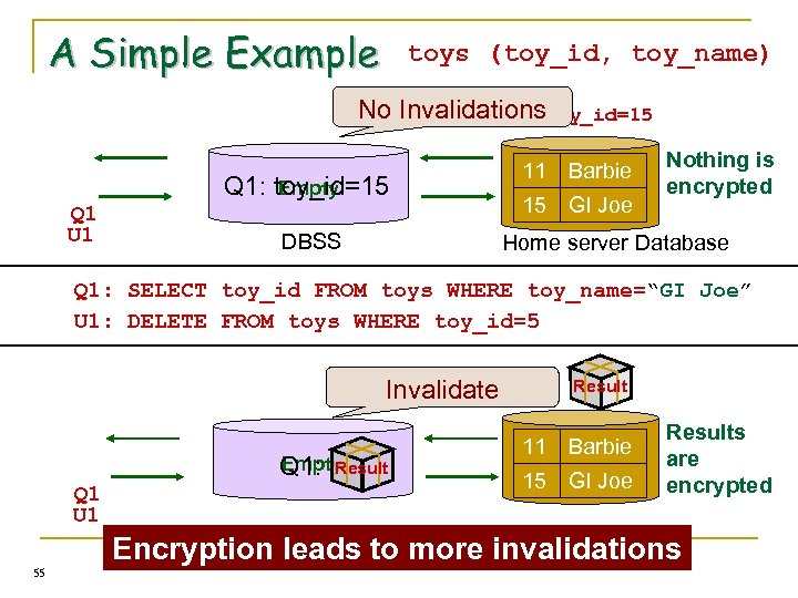 A Simple Example toys (toy_id, toy_name) No Invalidations Q 1: toy_id=15 Empty Q 1