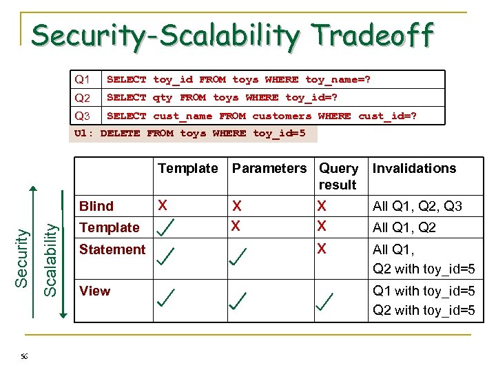 Security-Scalability Tradeoff Q 1 SELECT toy_id FROM toys WHERE toy_name=? Q 2 SELECT qty