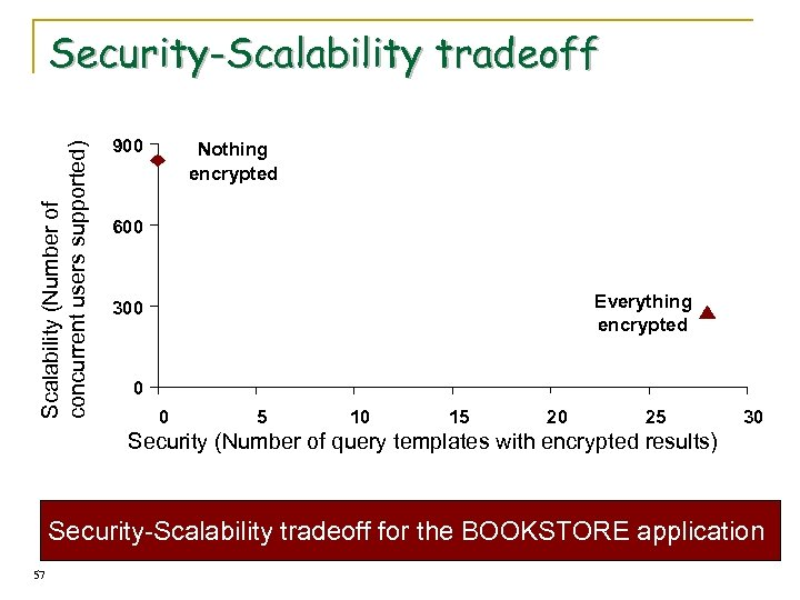 Scalability (Number of concurrent users supported) Security-Scalability tradeoff 900 Nothing encrypted 600 Everything encrypted