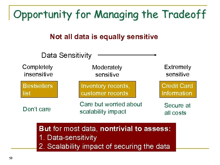 Opportunity for Managing the Tradeoff Not all data is equally sensitive Data Sensitivity Completely
