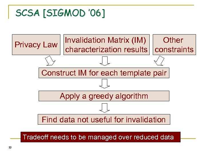 SCSA [SIGMOD ' 06] Invalidation Matrix (IM) Other Privacy Law characterization results constraints Construct