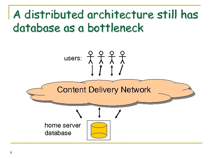 A distributed architecture still has database as a bottleneck users: Content Delivery Network home