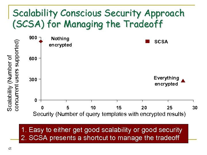 Scalability (Number of concurrent users supported) Scalability Conscious Security Approach (SCSA) for Managing the