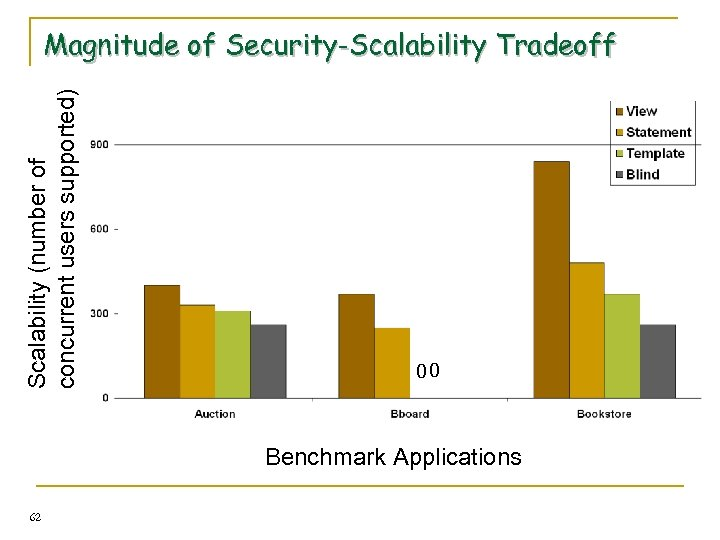 Scalability (number of concurrent users supported) Magnitude of Security-Scalability Tradeoff 00 Benchmark Applications 62