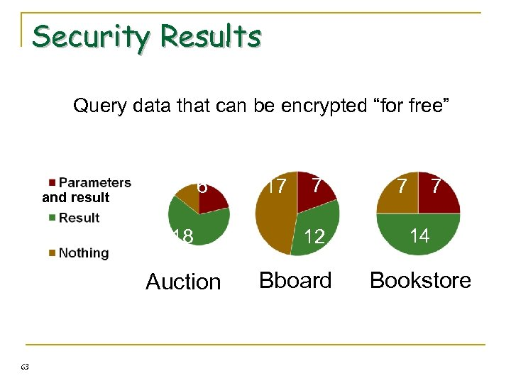 """Security Results Query data that can be encrypted """"for free"""" and result 4 6"""