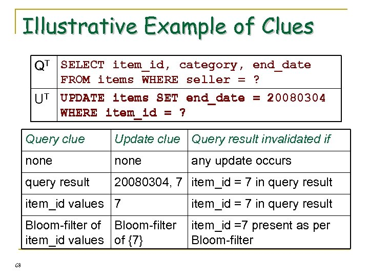 Illustrative Example of Clues QT SELECT item_id, category, end_date UT FROM items WHERE seller