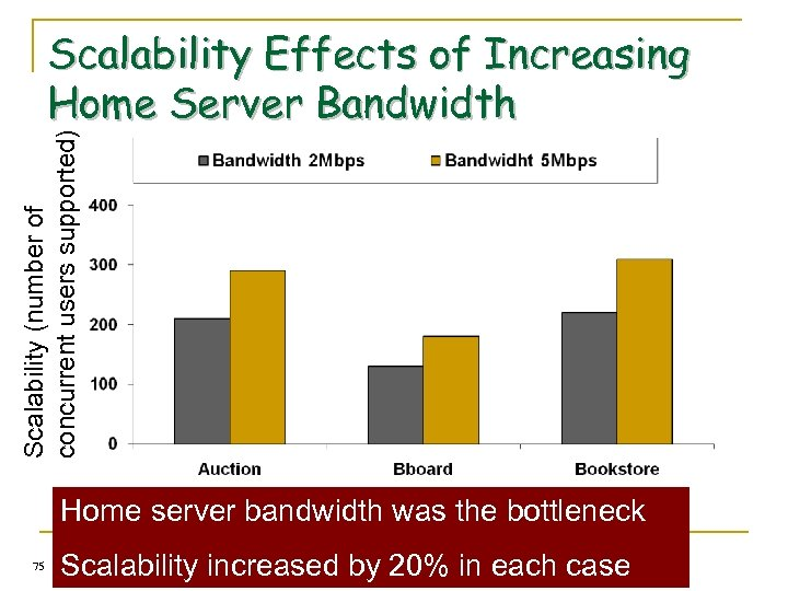 Scalability (number of concurrent users supported) Scalability Effects of Increasing Home Server Bandwidth Home