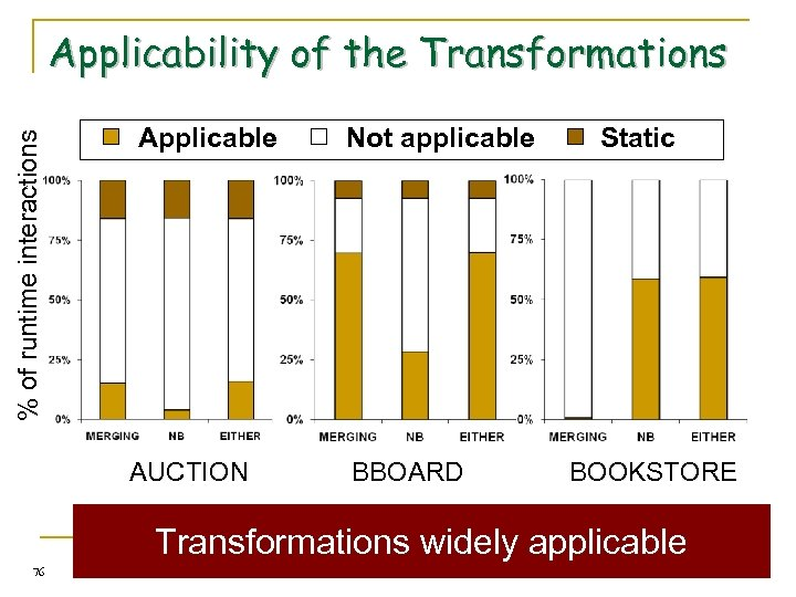 % of runtime interactions Applicability of the Transformations Applicable AUCTION Not applicable BBOARD Static