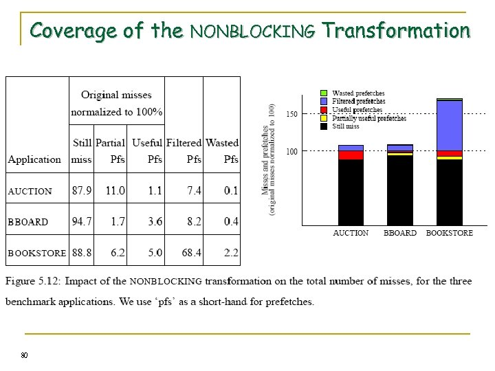 Coverage of the NONBLOCKING Transformation 80