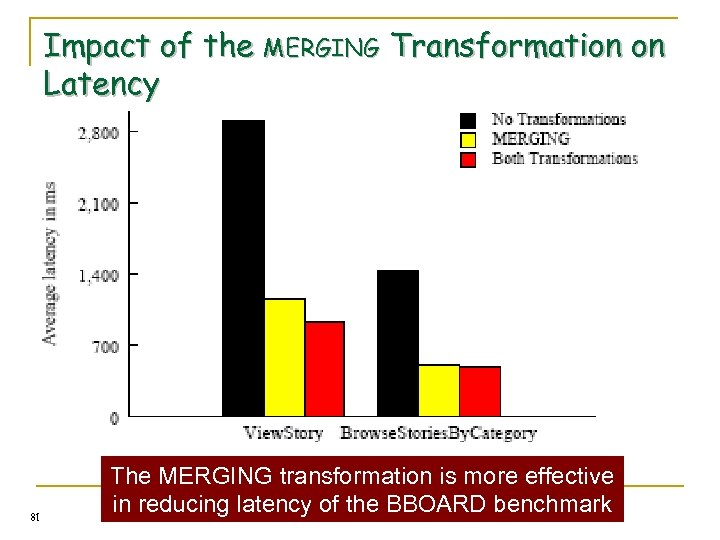 Impact of the MERGING Transformation on Latency 81 The MERGING transformation is more effective