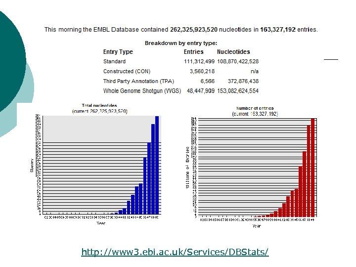 http: //www 3. ebi. ac. uk/Services/DBStats/