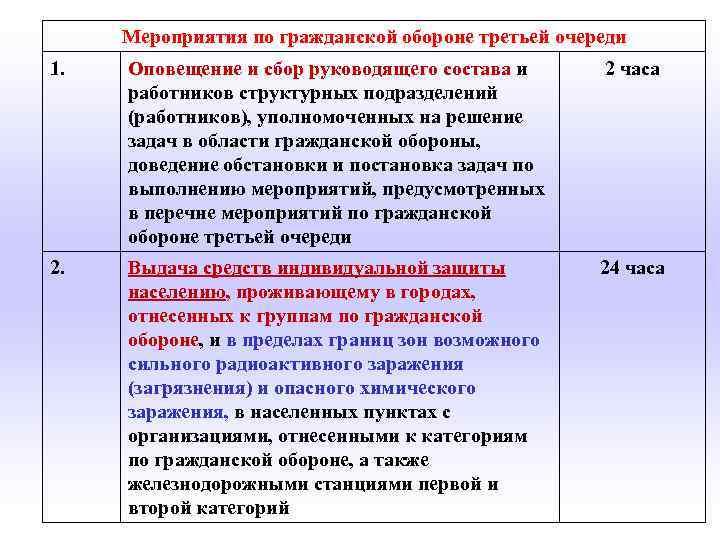 Мероприятия по гражданской обороне третьей очереди 1. Оповещение и сбор руководящего состава и работников