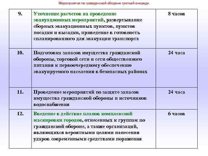 Мероприятия по гражданской обороне третьей очереди 9. Уточнение расчетов на проведение эвакуационных мероприятий, развертывание