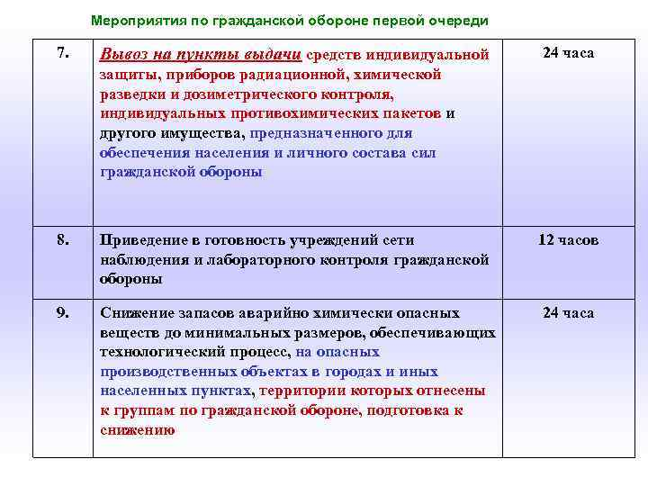 Мероприятия по гражданской обороне первой очереди 7. Вывоз на пункты выдачи средств индивидуальной 24