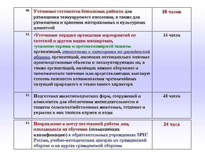 10. Уточнение готовности безопасных районов для размещения эвакуируемого населения, а также для размещения и