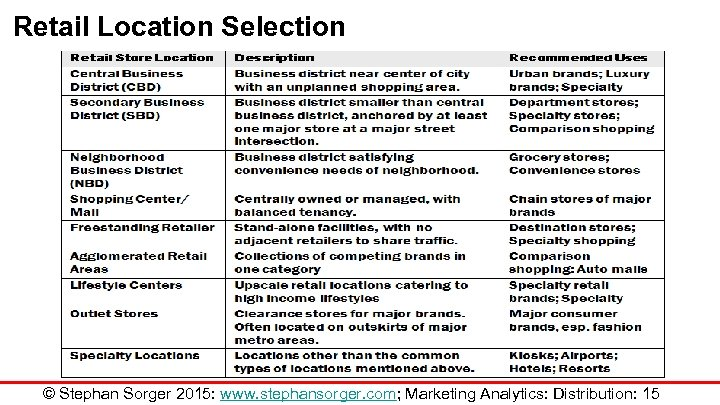 Retail Location Selection © Stephan Sorger 2015: www. stephansorger. com; Marketing Analytics: Distribution: 15