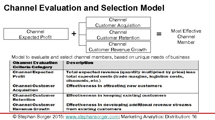 Channel Evaluation and Selection Model Channel Expected Profit + Channel Customer Acquisition Channel Customer